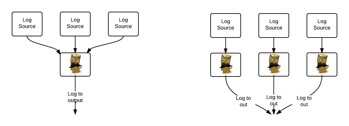 Different approaches to deploying Logstash