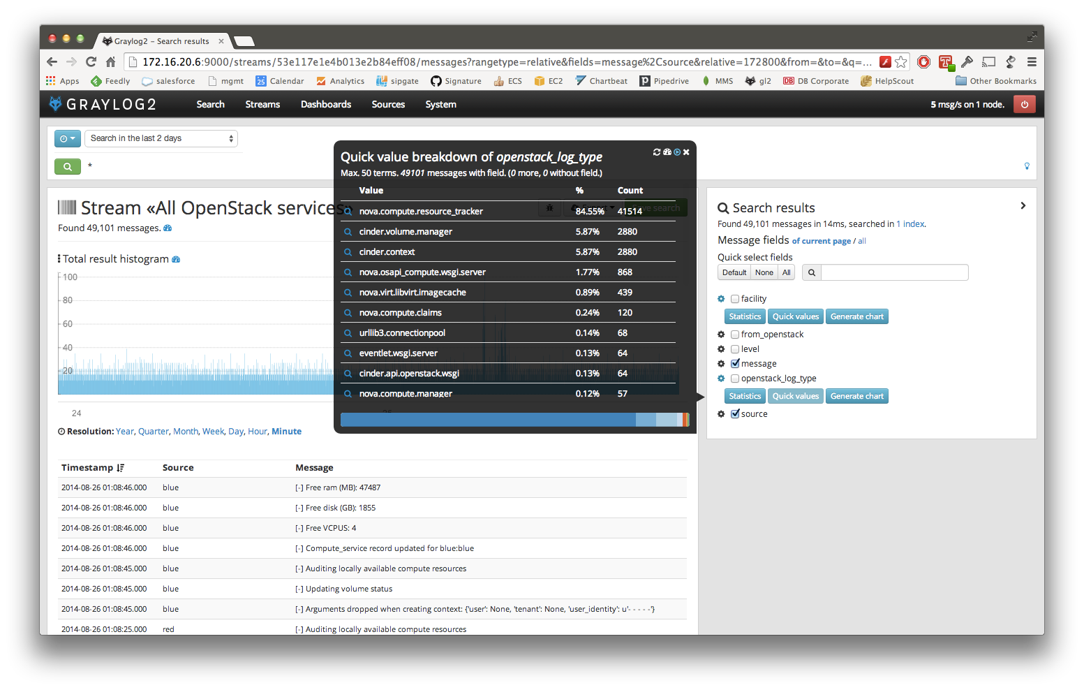 Logstash and GrayLog2 - Scaling Your Logging - Mira Javora Blog